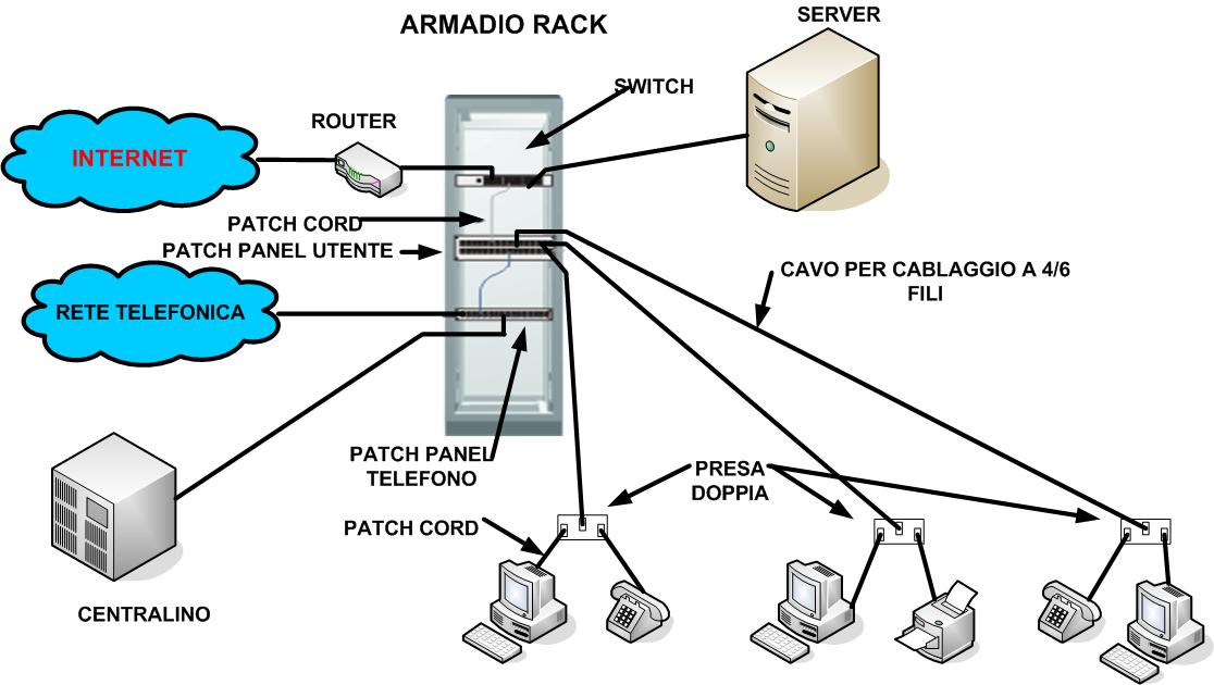 Schema Di Cablaggio Strutturato : Cablaggio strutturato telecommunication