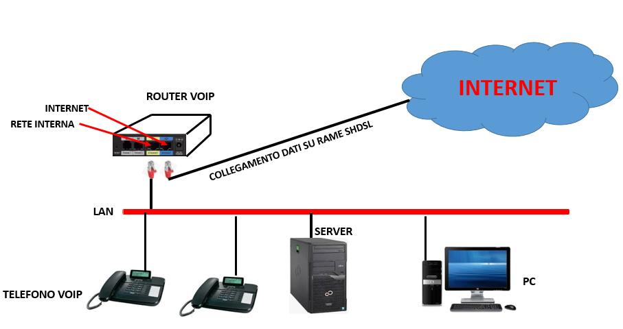 Voce Su Collegamento A Internet Voip Telecommunication
