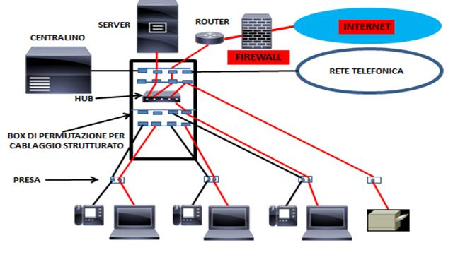 Schema Impianto Cablaggio Strutturato : Cablaggio strutturato telecommunication