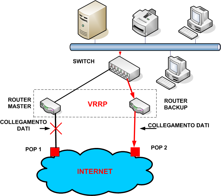 backup per collegamenti a internet  u2013 telecommunication