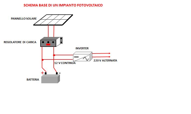 Schema Pannello Solare Lagu : Ricarica di uno smartphone con l energia solare